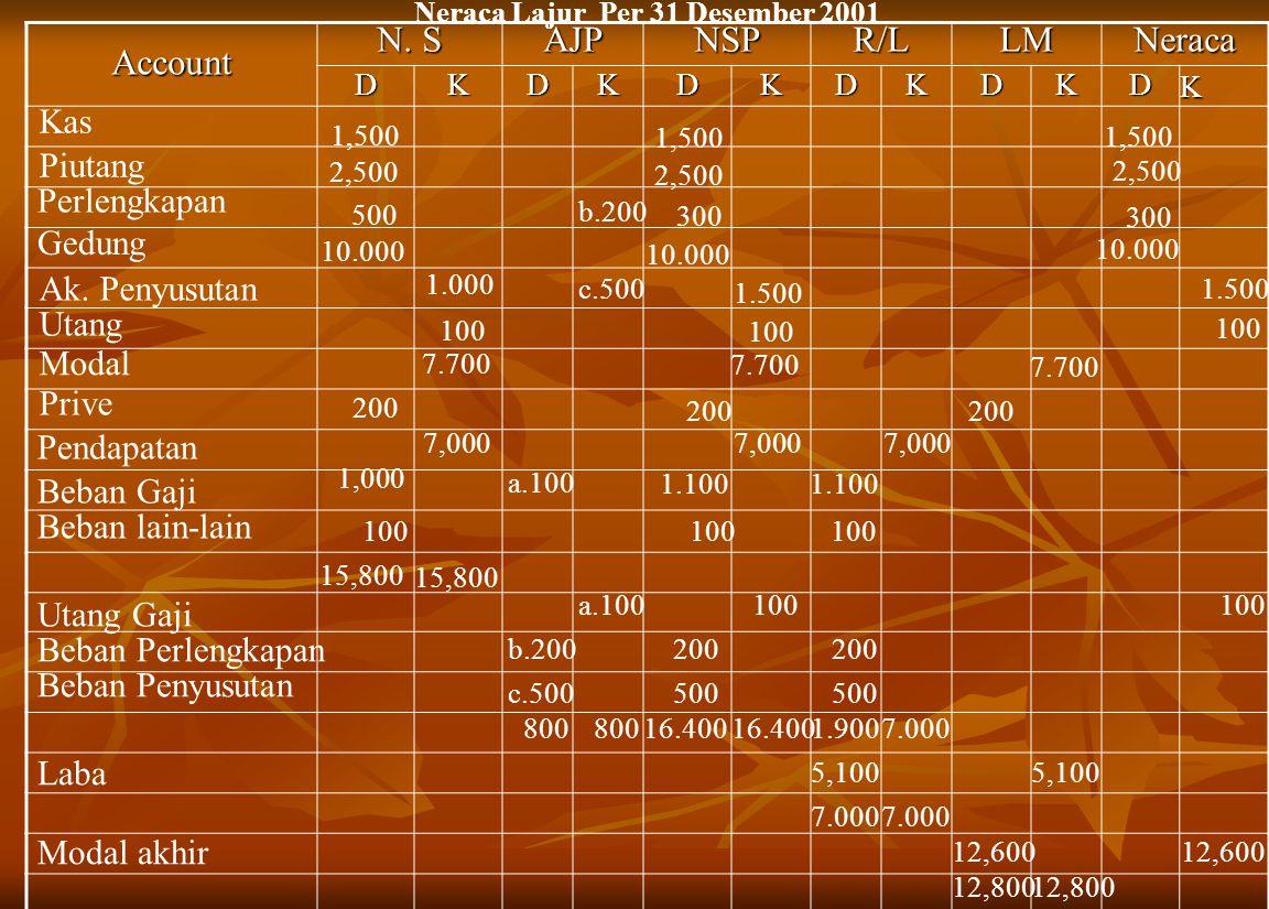 Account N. S AJPNSPR/LLMNeracaDKDKDKDKDKDK Neraca Lajur Per 31 Desember 2001 Kas 1,500 Piutang 2,500 Perlengkapan 500 Gedung 10.000 Ak. Penyusutan 1.0
