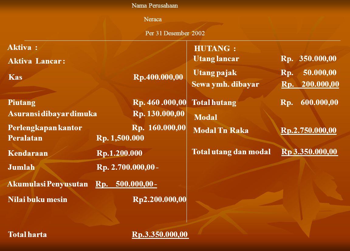 Kas Rp.400.000,00 Nama Perusahaan Neraca Per 31 Desember 2002 Piutang Rp.