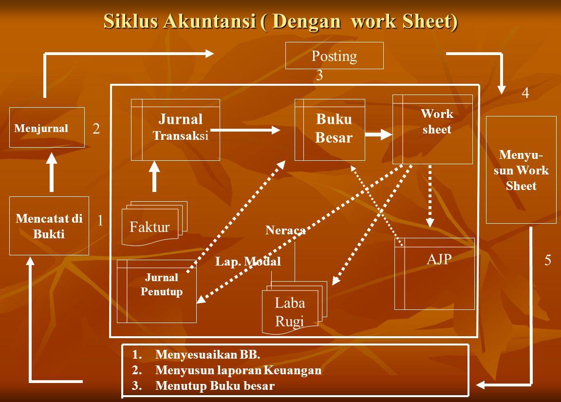 Siklus Akuntansi ( Dengan work Sheet) Faktur Jurnal Transaksi Buku Besar Work sheet AJP 1.Menyesuaikan BB.