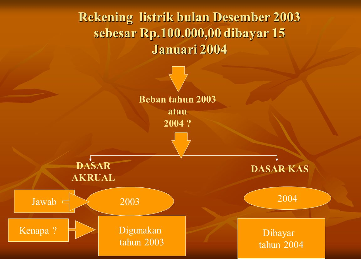 Rekening listrik bulan Desember 2003 sebesar Rp.100.000,00 dibayar 15 Januari 2004 DASAR AKRUAL DASAR KAS Beban tahun 2003 atau 2004 ? 2003 2004 Jawab