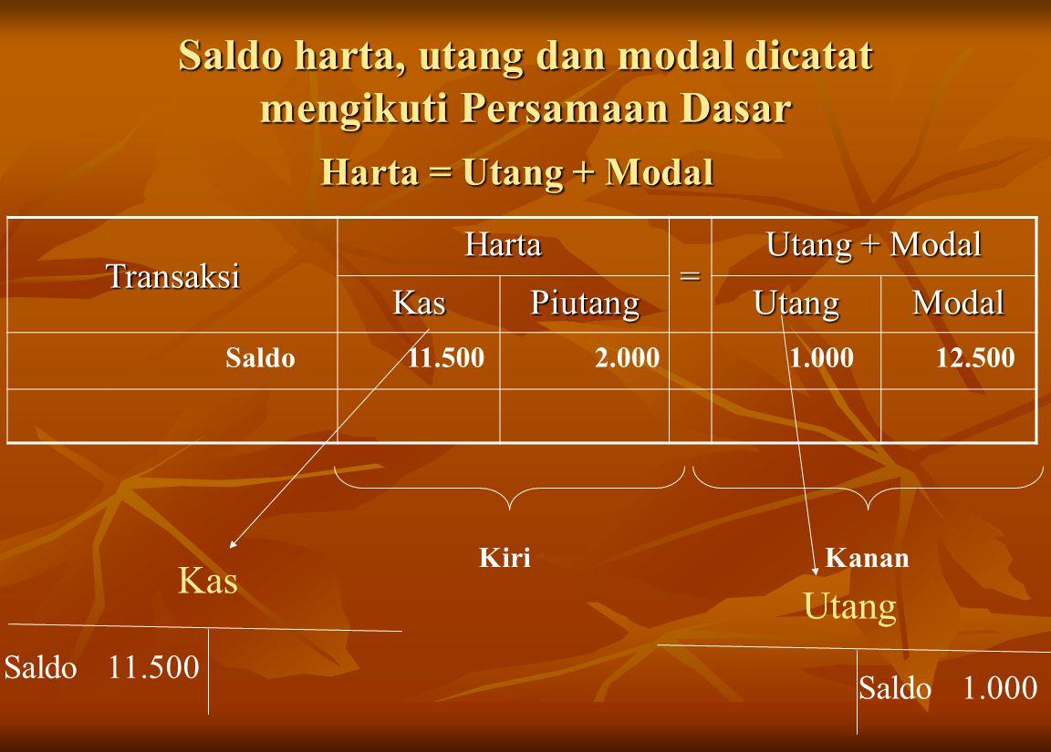 Saldo harta, utang dan modal dicatat mengikuti Persamaan Dasar Transaksi Harta = Utang + Modal KasPiutangUtangModal 11.5002.0001.00012.500Saldo Harta = Utang + Modal KiriKanan Kas Saldo 11.500 Utang Saldo 1.000