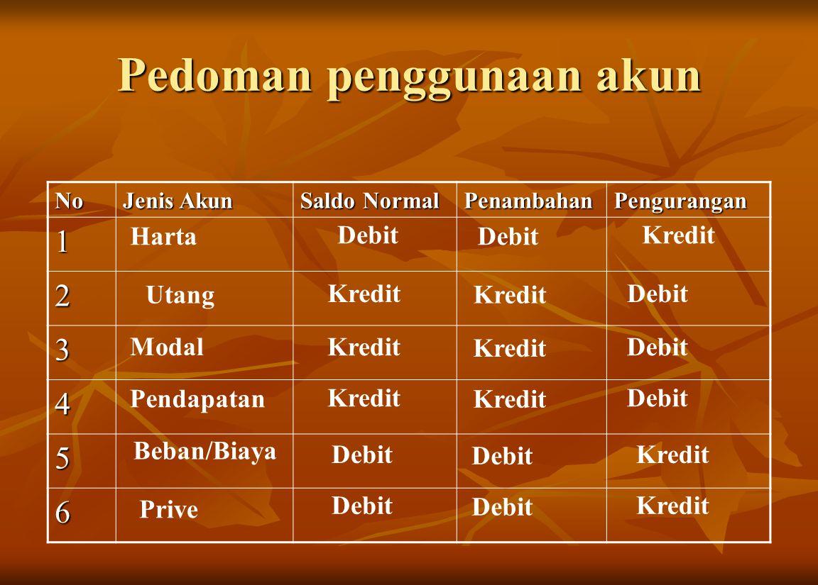 Pedoman penggunaan akun No Jenis Akun Saldo Normal PenambahanPengurangan 1 2 3 4 5 6 Harta Debit Kredit Utang Kredit Debit Modal Pendapatan Beban/Biay