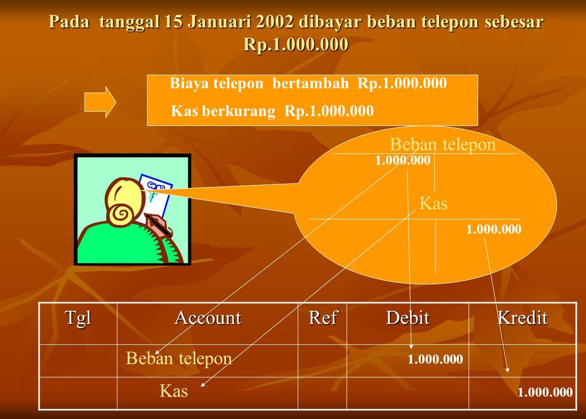 Pada tanggal 15 Januari 2002 dibayar beban telepon sebesar Rp.1.000.000 Beban telepon KasTglAccountRefDebitKredit Biaya telepon bertambah Rp.1.000.000