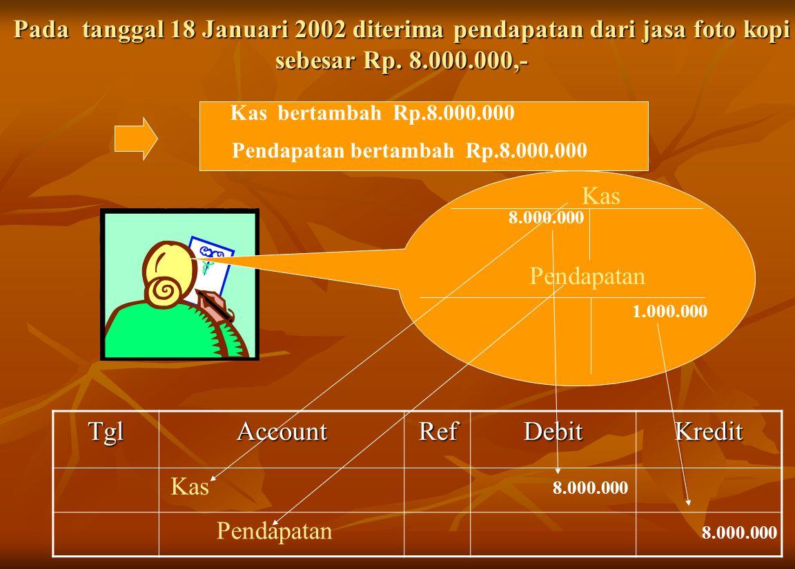 Pada tanggal 18 Januari 2002 diterima pendapatan dari jasa foto kopi sebesar Rp. 8.000.000,- Kas PendapatanTglAccountRefDebitKredit Kas bertambah Rp.8