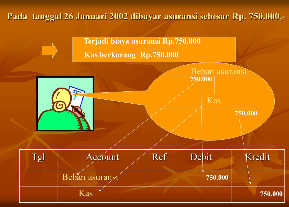 Pada tanggal 26 Januari 2002 dibayar asuransi sebesar Rp.