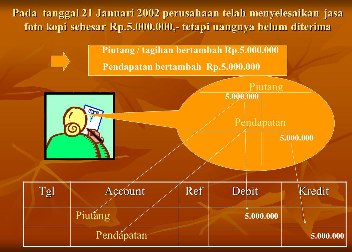 Pada tanggal 21 Januari 2002 perusahaan telah menyelesaikan jasa foto kopi sebesar Rp.5.000.000,- tetapi uangnya belum diterima Piutang PendapatanTglAccountRefDebitKredit Piutang / tagihan bertambah Rp.5.000.000 Pendapatan bertambah Rp.5.000.000 5.000.000 Piutang 5.000.000 Pendapatan 5.000.000
