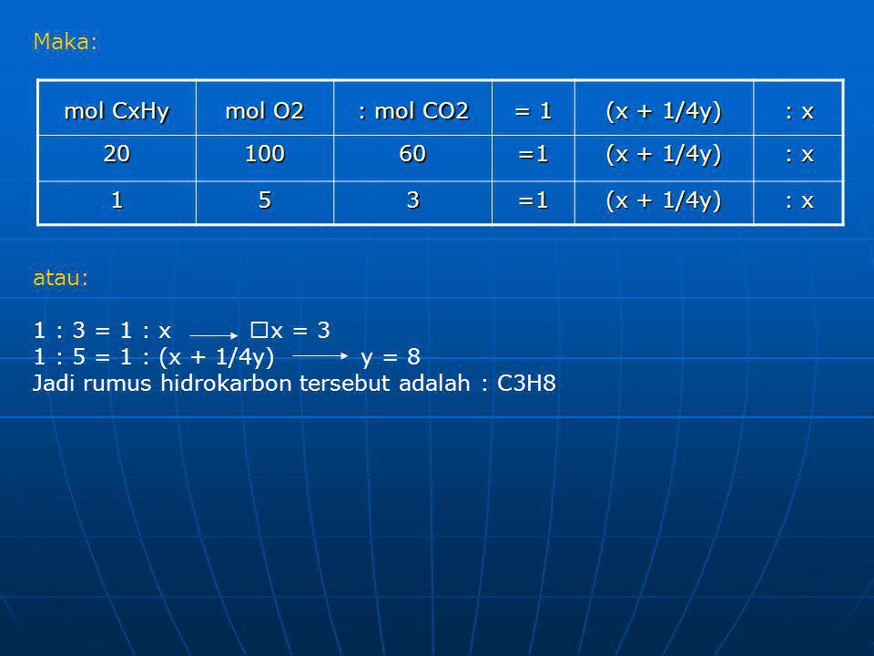 Maka: atau: 1 : 3 = 1 : x  x = 3 1 : 5 = 1 : (x + 1/4y) y = 8 Jadi rumus hidrokarbon tersebut adalah : C3H8 mol CxHy mol O2 : mol CO2 = 1 (x + 1/4y)