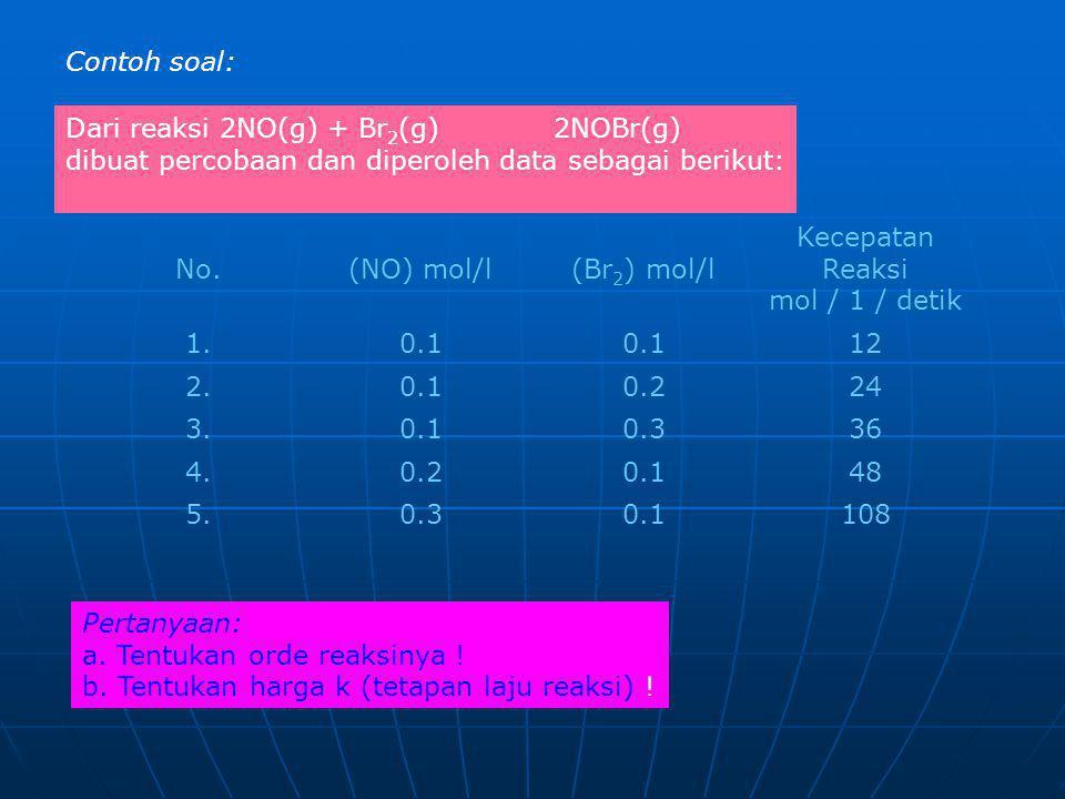 Contoh soal: Dari reaksi 2NO(g) + Br 2 (g) 2NOBr(g) dibuat percobaan dan diperoleh data sebagai berikut: No.(NO) mol/l(Br 2 ) mol/l Kecepatan Reaksi m