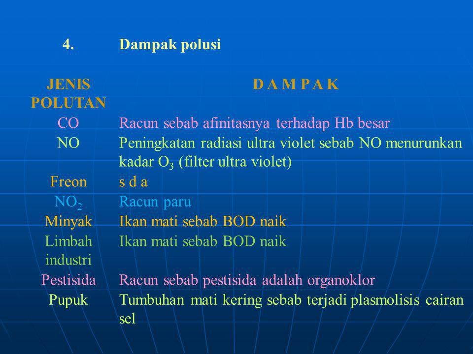 4.Dampak polusi JENIS POLUTAN D A M P A K CORacun sebab afinitasnya terhadap Hb besar NOPeningkatan radiasi ultra violet sebab NO menurunkan kadar O 3