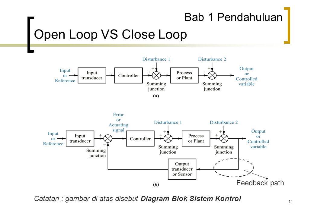 12 Bab 1 Pendahuluan Open Loop VS Close Loop Catatan : gambar di atas disebut Diagram Blok Sistem Kontrol Feedback path