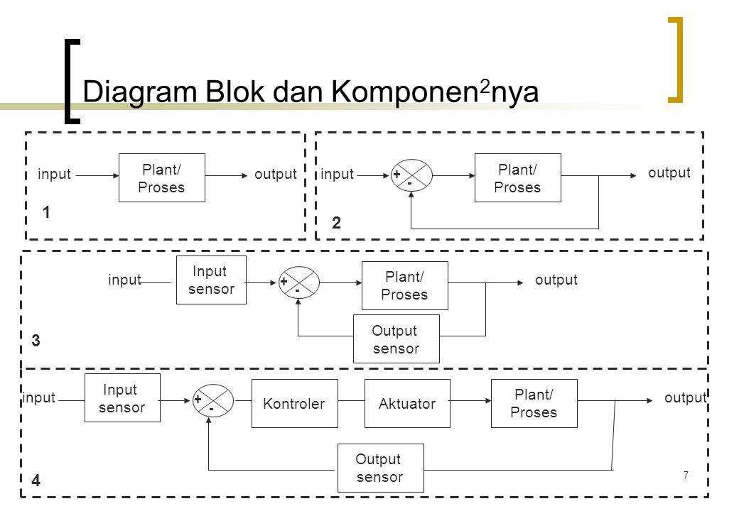 7 Diagram Blok dan Komponen 2 nya Plant/ Proses inputoutput Plant/ Proses input output + - Plant/ Proses inputoutput + - Input sensor Output sensor Pl
