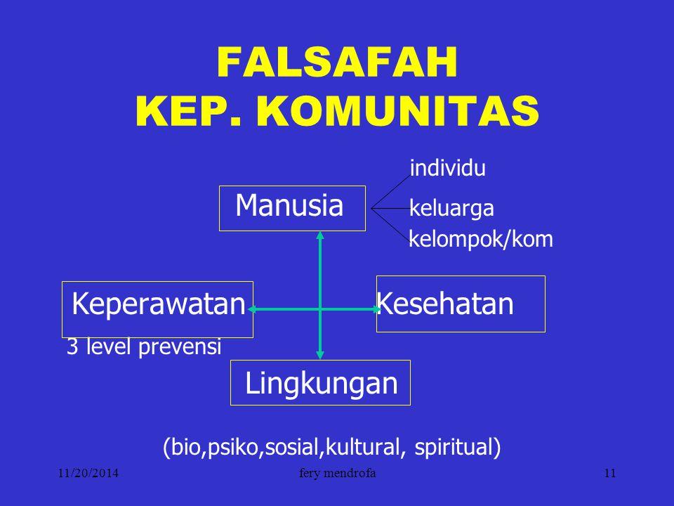 11/20/2014fery mendrofa11 FALSAFAH KEP. KOMUNITAS individu Manusia keluarga kelompok/kom Keperawatan Kesehatan 3 level prevensi Lingkungan (bio,psiko,