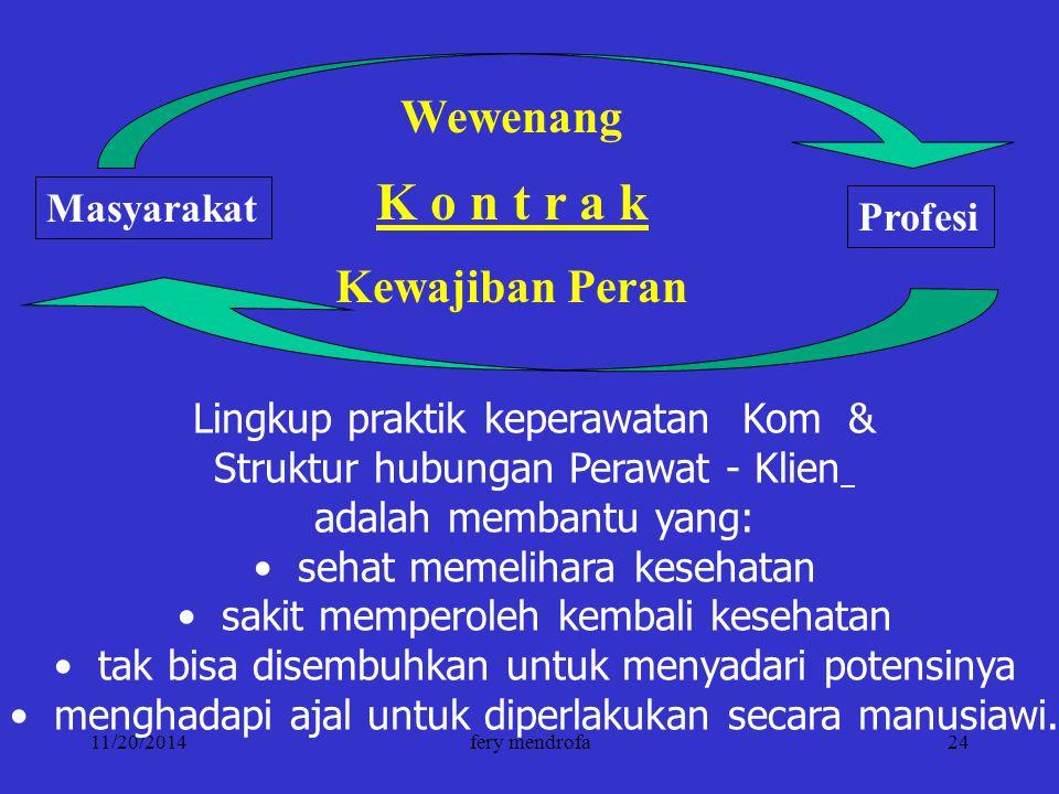 11/20/2014fery mendrofa24 Wewenang K o n t r a k Kewajiban Peran Masyarakat Profesi Lingkup praktik keperawatan Kom & Struktur hubungan Perawat - Klie