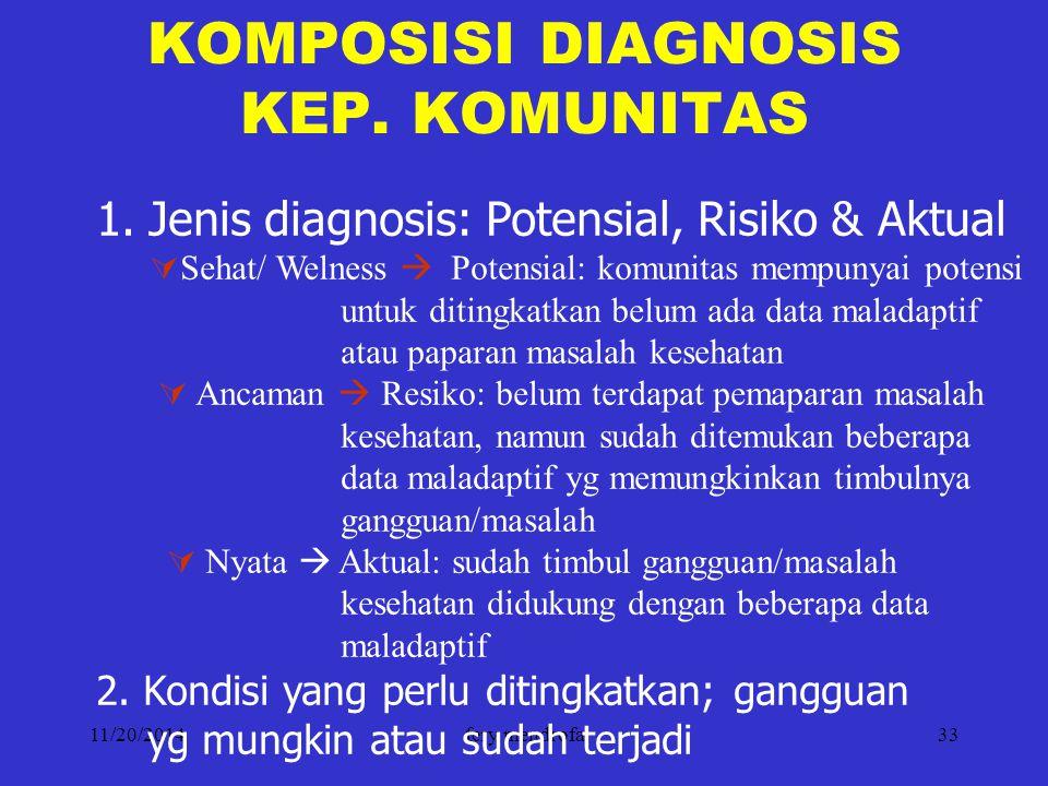 11/20/2014fery mendrofa33 KOMPOSISI DIAGNOSIS KEP. KOMUNITAS 1.Jenis diagnosis: Potensial, Risiko & Aktual  Sehat/ Welness  Potensial: komunitas mem