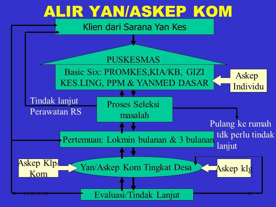 11/20/2014fery mendrofa41 ALIR YAN/ASKEP KOM Klien dari Sarana Yan Kes PUSKESMAS Basic Six: PROMKES,KIA/KB, GIZI KES.LING, PPM & YANMED DASAR Proses S