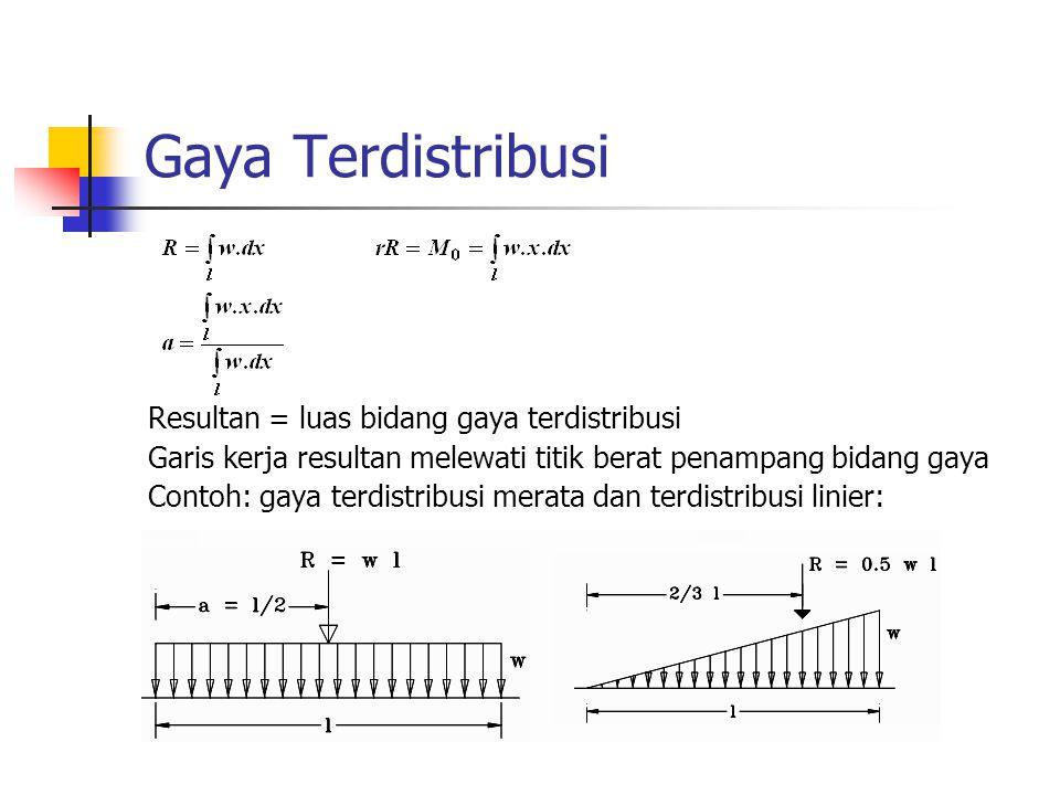 Gaya Terdistribusi Resultan = luas bidang gaya terdistribusi Garis kerja resultan melewati titik berat penampang bidang gaya Contoh: gaya terdistribus