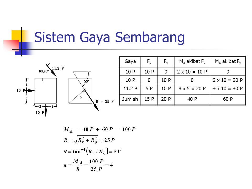 Sistem Gaya Sembarang GayaFxFx FyFy M A akibat F x M A akibat F y 10 P 02 x 10 = 10 P0 10 P0 02 x 10 = 20 P 11.2 P5 P10 P4 x 5 = 20 P4 x 10 = 40 P Jum