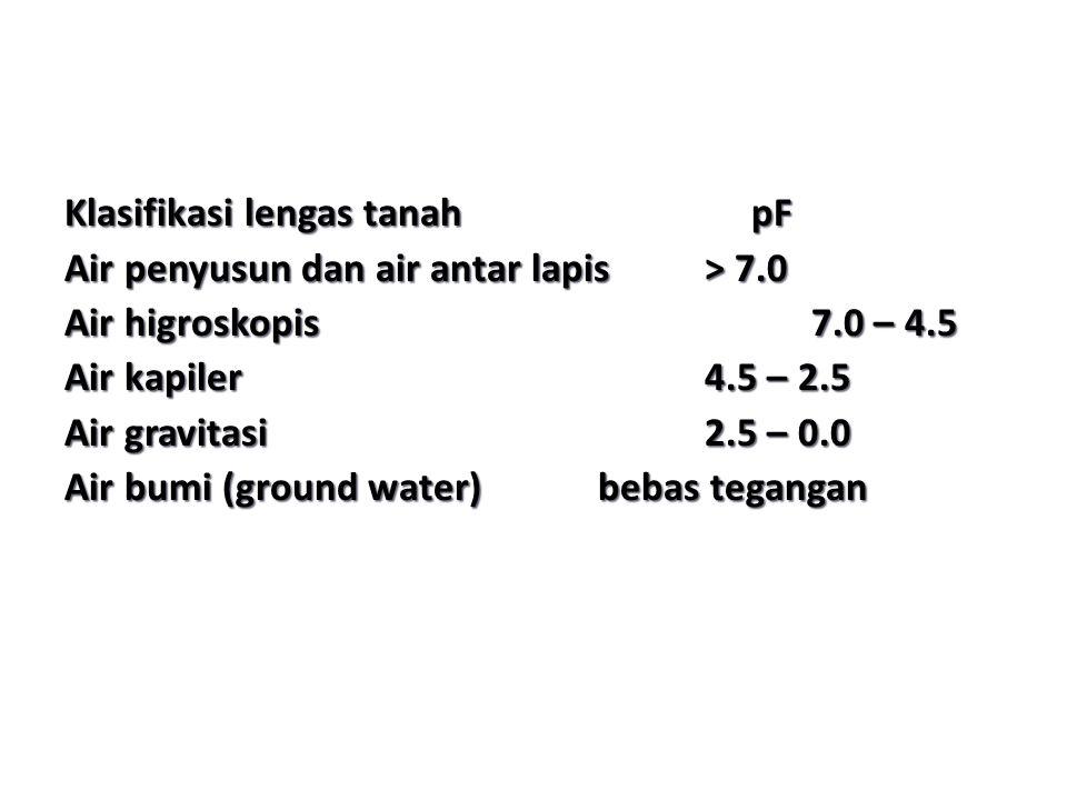 Klasifikasi lengas tanah pF Air penyusun dan air antar lapis> 7.0 Air higroskopis7.0 – 4.5 Air kapiler4.5 – 2.5 Air gravitasi2.5 – 0.0 Air bumi (groun