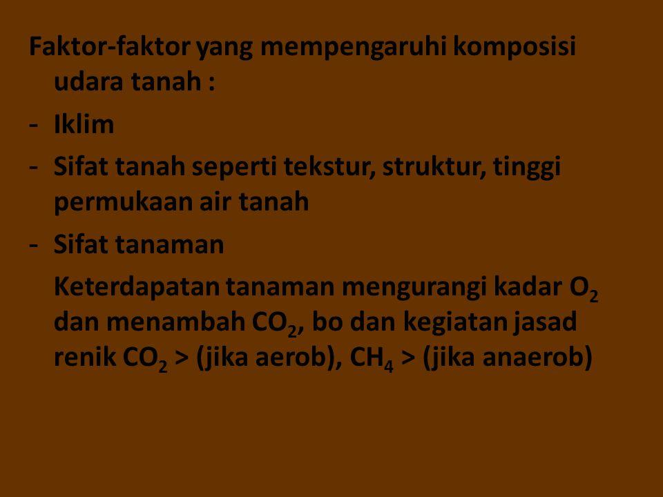 Faktor-faktor yang mempengaruhi komposisi udara tanah : - Iklim - Sifat tanah seperti tekstur, struktur, tinggi permukaan air tanah - Sifat tanaman Ke