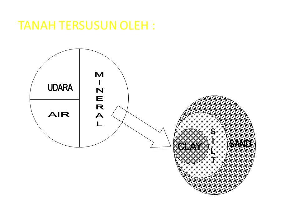 TANAH TERSUSUN OLEH :