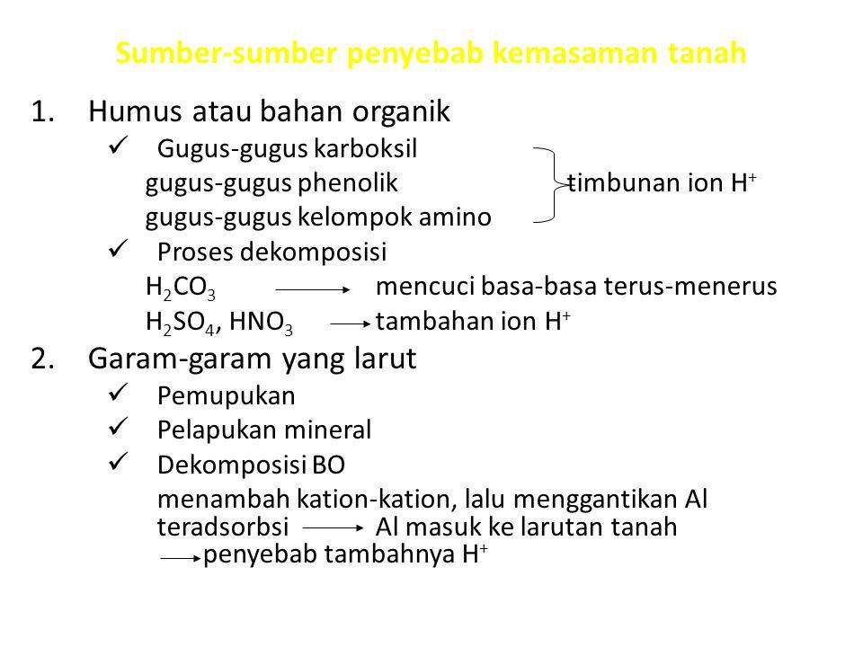 Sumber-sumber penyebab kemasaman tanah 1.Humus atau bahan organik Gugus-gugus karboksil gugus-gugus phenolik timbunan ion H + gugus-gugus kelompok ami
