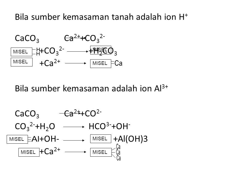 Bila sumber kemasaman tanah adalah ion H + CaCO 3 Ca 2+ +CO 3 2- +CO 3 2- +H 2 CO 3 +Ca 2+ Bila sumber kemasaman adalah ion Al 3+ CaCO 3 Ca 2+ +CO 2-