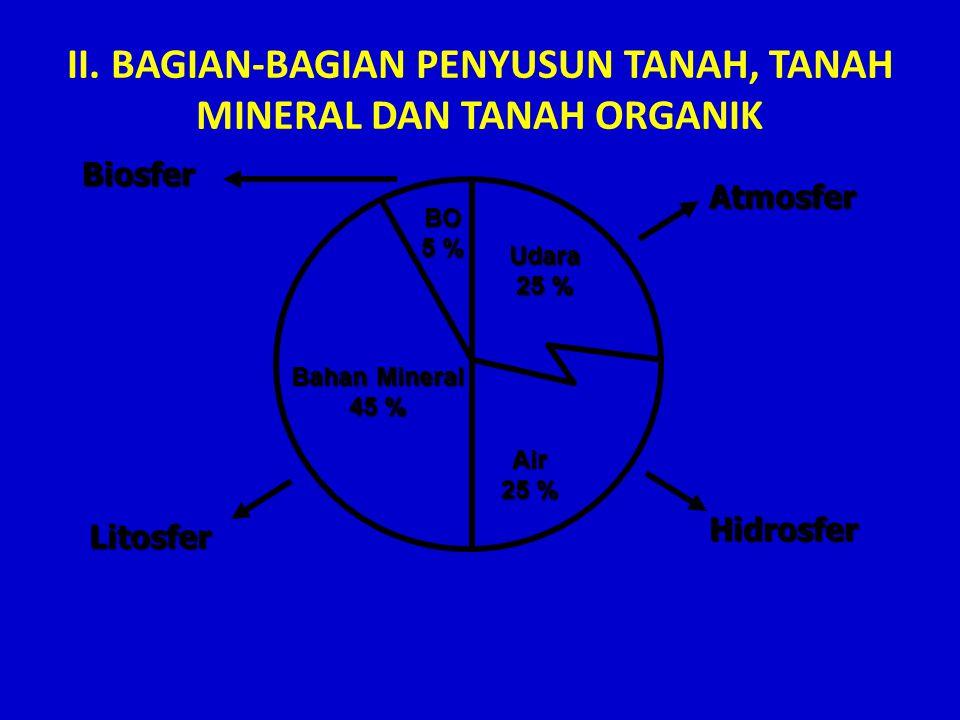 II. BAGIAN-BAGIAN PENYUSUN TANAH, TANAH MINERAL DAN TANAH ORGANIK Bahan Mineral 45 % Air 25 % Udara BO 5 % Atmosfer Hidrosfer Biosfer Litosfer