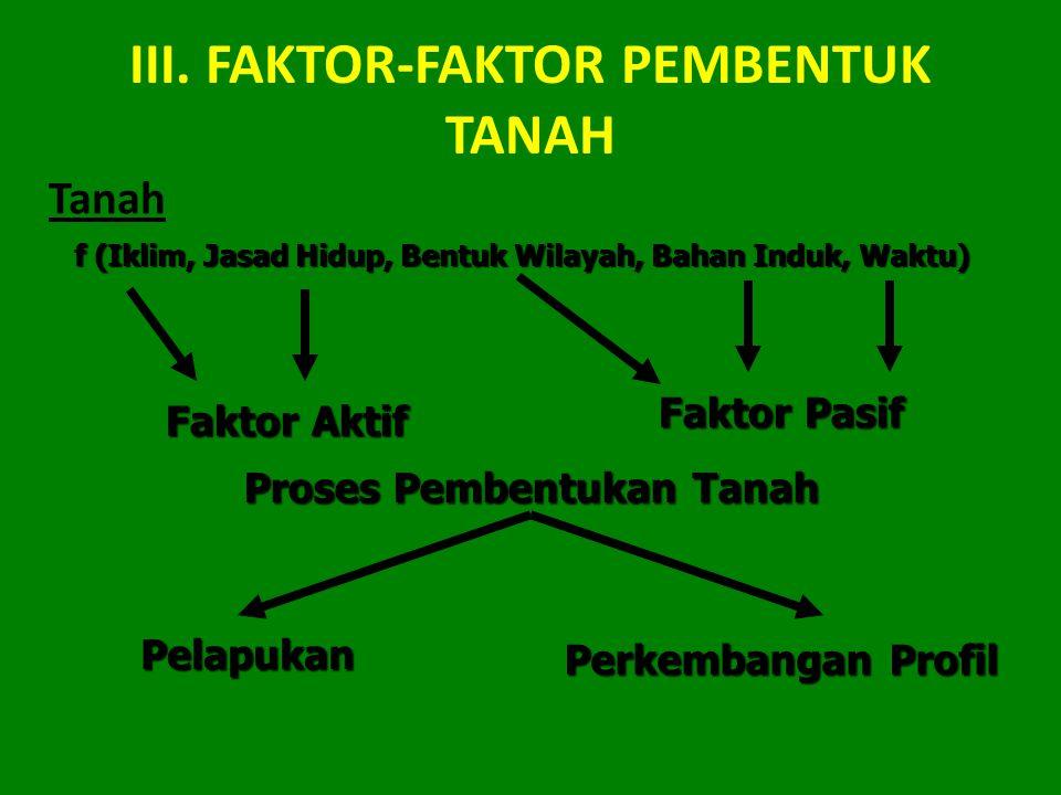 III. FAKTOR-FAKTOR PEMBENTUK TANAH Tanah f (Iklim, Jasad Hidup, Bentuk Wilayah, Bahan Induk, Waktu) Faktor Pasif Faktor Aktif Proses Pembentukan Tanah