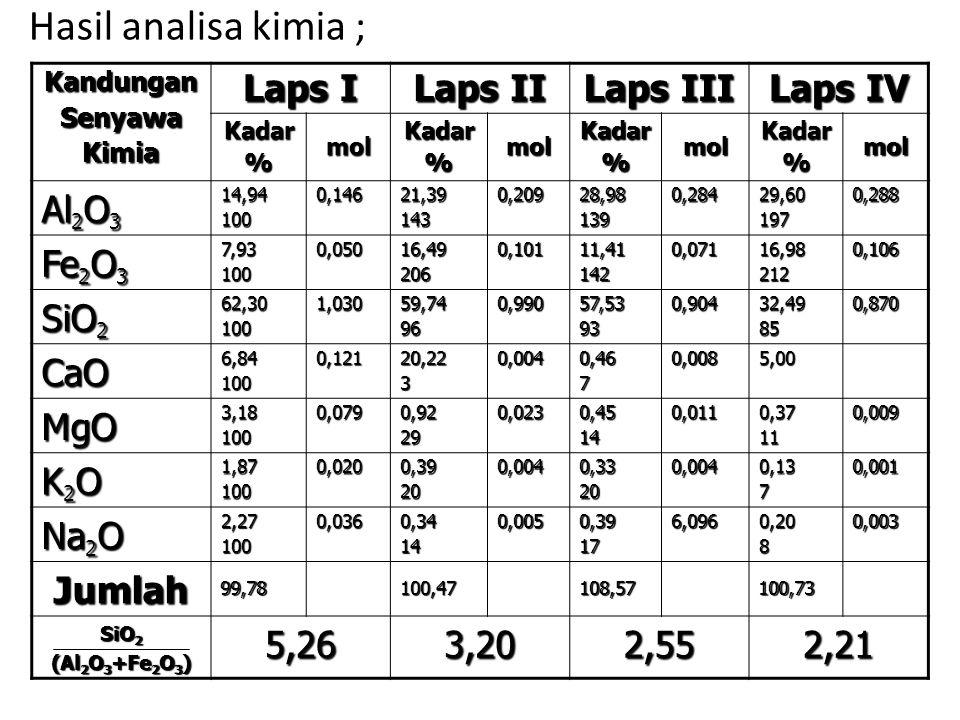 Hasil analisa kimia ; KandunganSenyawaKimia Laps I Laps II Laps III Laps IV Kadar%molKadar%molKadar%molKadar%mol Al 2 O 3 14,941000,14621,391430,20928