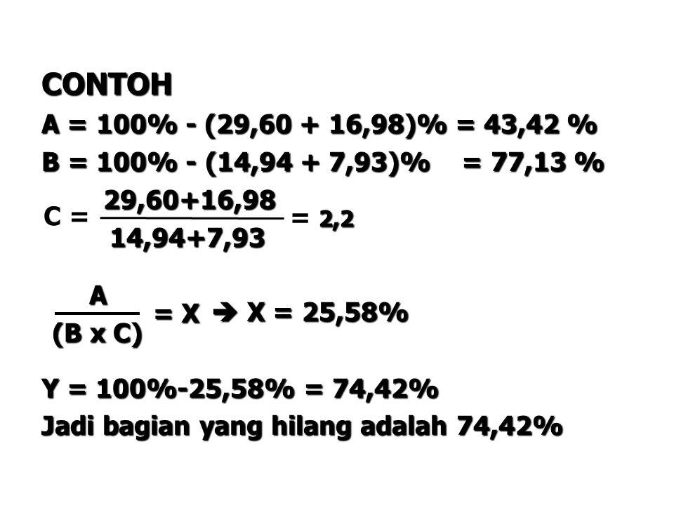 CONTOH A = 100% - (29,60 + 16,98)% = 43,42 % B = 100% - (14,94 + 7,93)% = 77,13 % 29,60+16,98 29,60+16,98 14,94+7,93 14,94+7,93  X = 25,58%  X = 25,