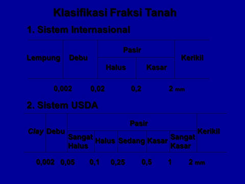 0,002 0,05 0,5 2 mm Kerikil Sangat Kasar Halus Pasir DebuClay KasarSedang Sangat Halus 10,1 0,25 0,002 0,02 0,2 2 mm 2 mm Kerikil KasarHalus Pasir Deb