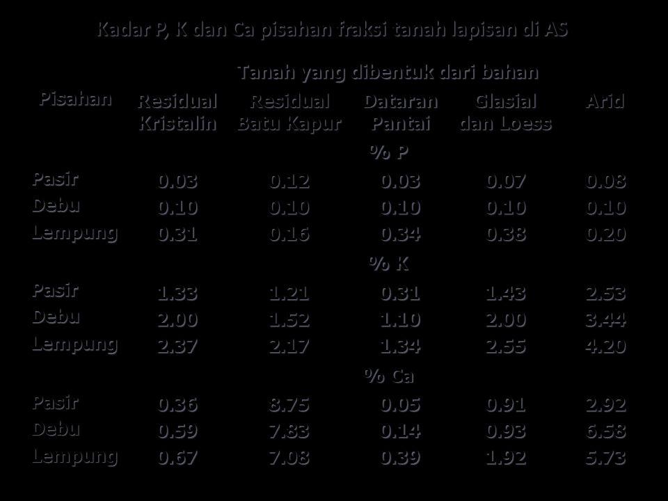 Kadar P, K dan Ca pisahan fraksi tanah lapisan di AS Pisahan Tanah yang dibentuk dari bahan Residual Kristalin Residual Batu Kapur Dataran Pantai Glas