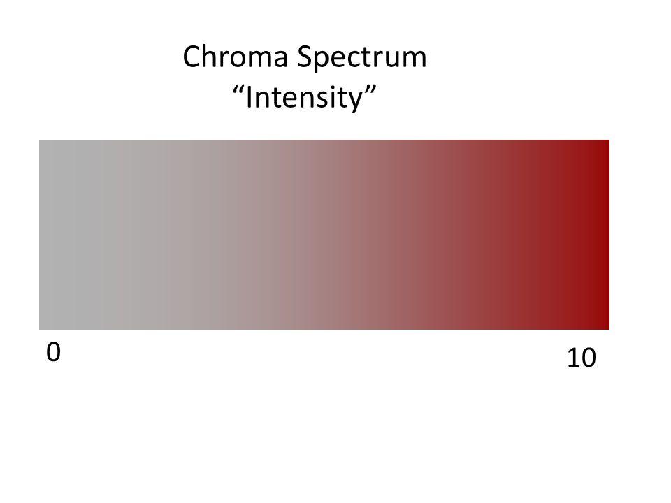 "Chroma Spectrum ""Intensity"" 0 10"