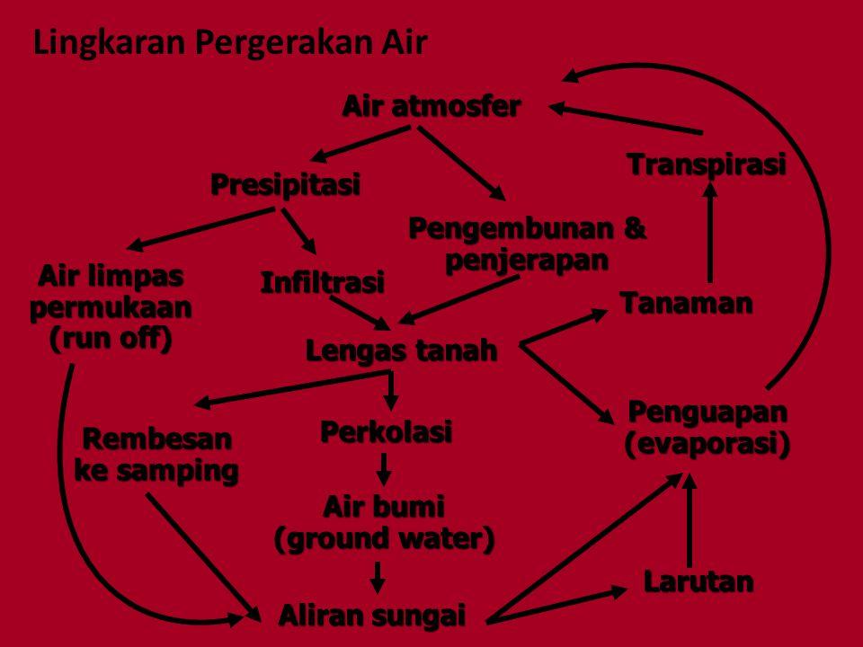 Lingkaran Pergerakan Air Air atmosfer Presipitasi Pengembunan & penjerapan Infiltrasi Air limpas permukaan (run off) Lengas tanah Tanaman Transpirasi