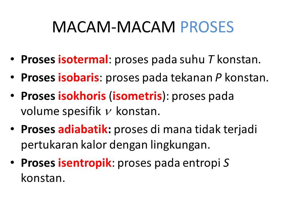 MACAM-MACAM PROSES Proses isotermal: proses pada suhu T konstan. Proses isobaris: proses pada tekanan P konstan. Proses isokhoris (isometris): proses