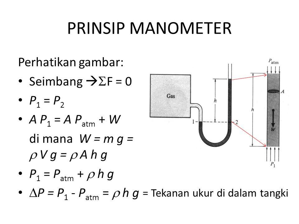 PRINSIP MANOMETER Perhatikan gambar: Seimbang   F = 0 P 1 = P 2 A P 1 = A P atm + W di mana W = m g =  V g =  A h g P 1 = P atm +  h g  P = P 1