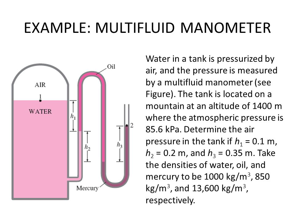 EXAMPLE: MULTIFLUID MANOMETER Water in a tank is pressurized by air, and the pressure is measured by a multifluid manometer (see Figure).