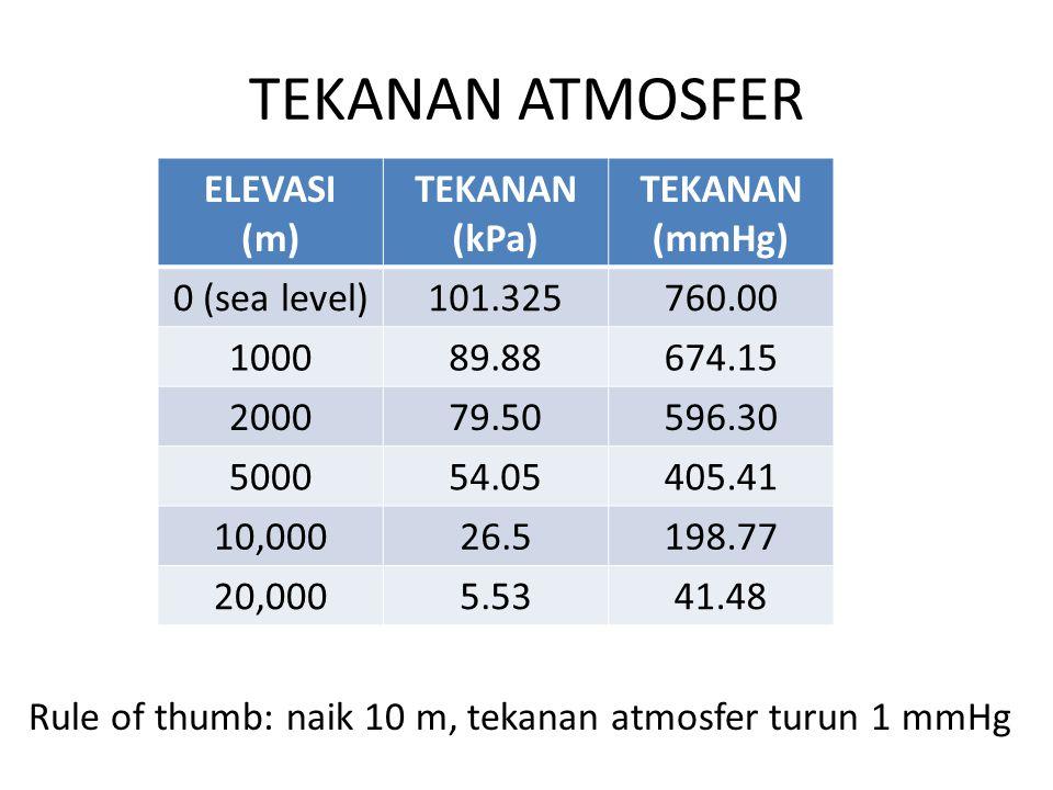 TEKANAN ATMOSFER ELEVASI (m) TEKANAN (kPa) TEKANAN (mmHg) 0 (sea level)101.325760.00 100089.88674.15 200079.50596.30 500054.05405.41 10,00026.5198.77