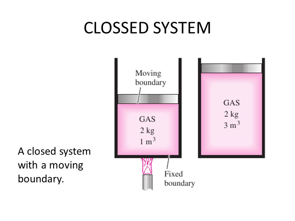 CLOSSED SYSTEM A closed system with a moving boundary.