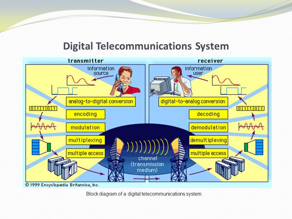 Jenis Aplikasi ATM (Automatic Teller Machine) Telekonferensi Telecommuting : bekerja tidak dalam kantor Komputasi grup kerja (workgroup computing) -> grup pekerja yang memakai komputer yang terhubung dalam jaringan untuk berdiskusi dan menyelesaikan suatu masalah.