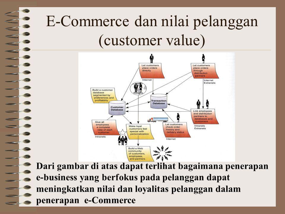 E-Commerce dan nilai pelanggan (customer value) Dari gambar di atas dapat terlihat bagaimana penerapan e-business yang berfokus pada pelanggan dapat meningkatkan nilai dan loyalitas pelanggan dalam penerapan e-Commerce