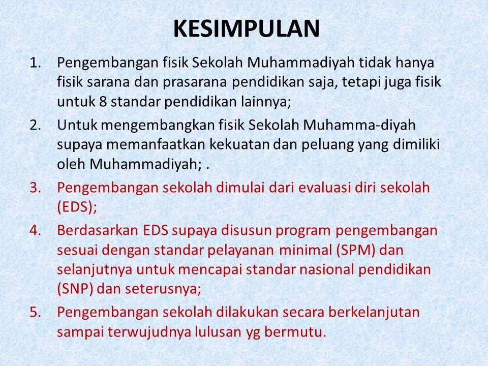 KESIMPULAN 1.Pengembangan fisik Sekolah Muhammadiyah tidak hanya fisik sarana dan prasarana pendidikan saja, tetapi juga fisik untuk 8 standar pendidi