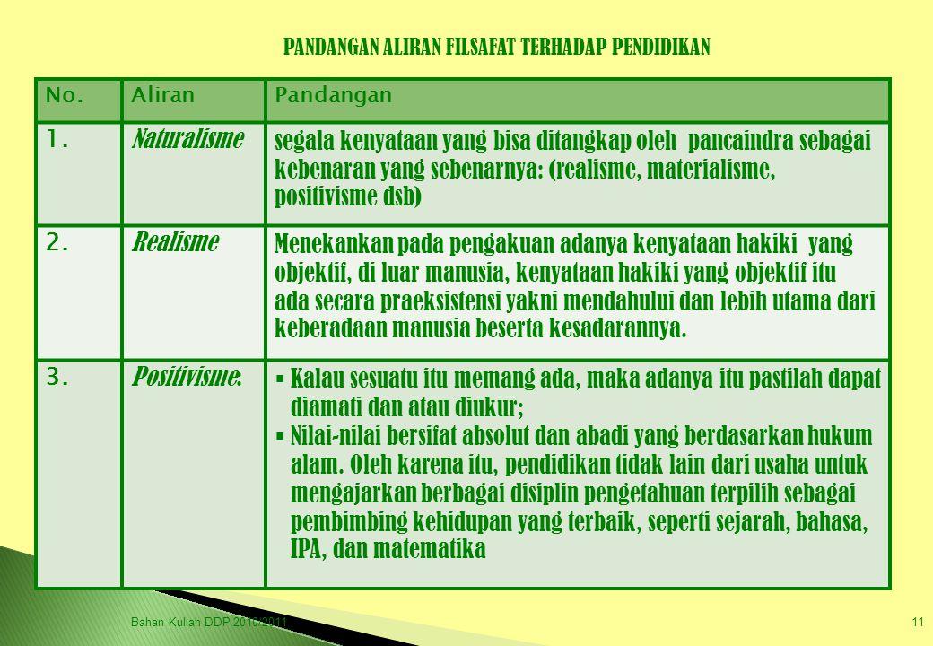 Bahan Kuliah DDP 2010/201111 PANDANGAN ALIRAN FILSAFAT TERHADAP PENDIDIKAN No.AliranPandangan 1. Naturalismesegala kenyataan yang bisa ditangkap oleh