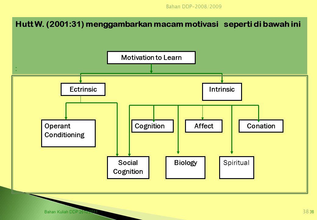 Bahan DDP-2008/2009 38 Hutt W. (2001:31) menggambarkan macam motivasi seperti di bawah ini : Motivation to Learn EctrinsicIntrinsic CognitionAffectCon