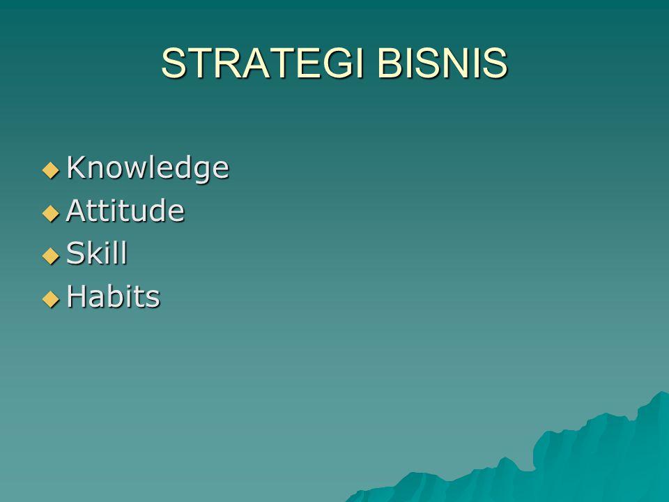 STRATEGI BISNIS  Knowledge  Attitude  Skill  Habits