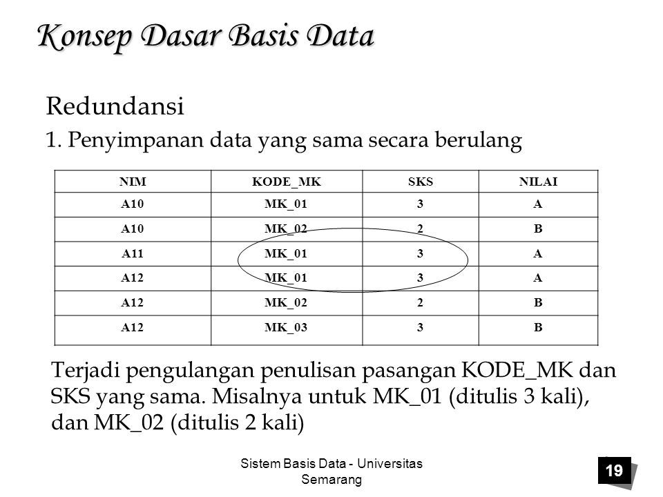 Sistem Basis Data - Universitas Semarang 19 Konsep Dasar Basis Data Redundansi 1.