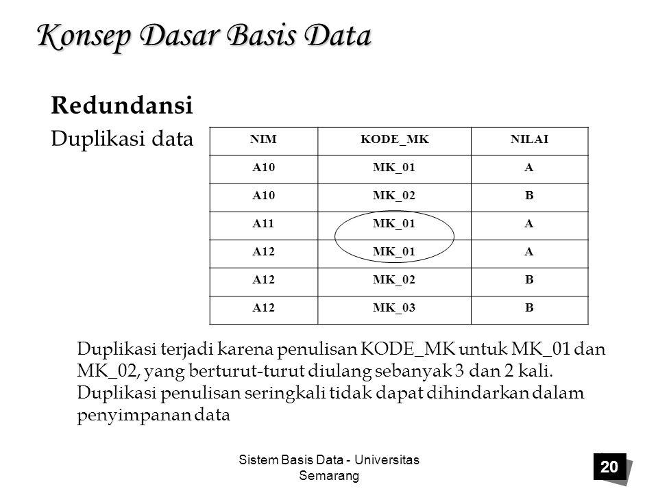 Sistem Basis Data - Universitas Semarang 20 Konsep Dasar Basis Data Redundansi Duplikasi data NIMKODE_MKNILAI A10MK_01A A10MK_02B A11MK_01A A12MK_01A