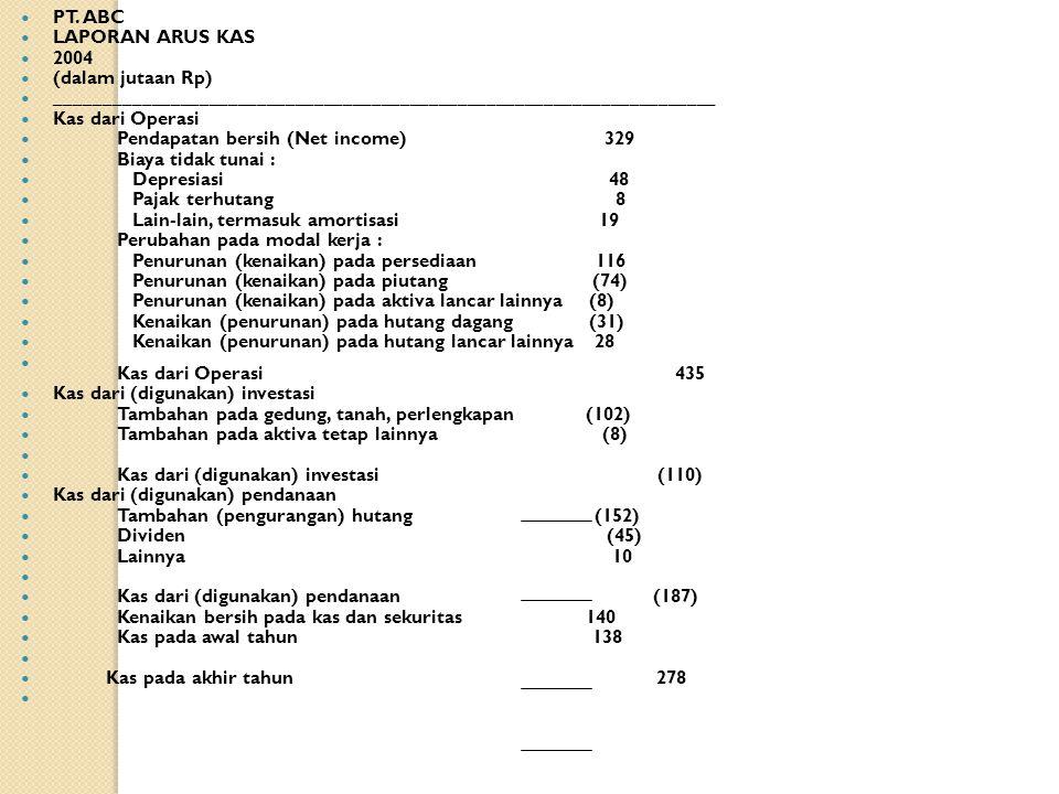 PT. ZA Penjualan36.200 Harga Pokok(21.100) Laba Kotor15.100 Beaya Operasi(3.800) Laba operasi11.300 Bunga(300) Pendapatan lain400 Beaya lain(250) Laba