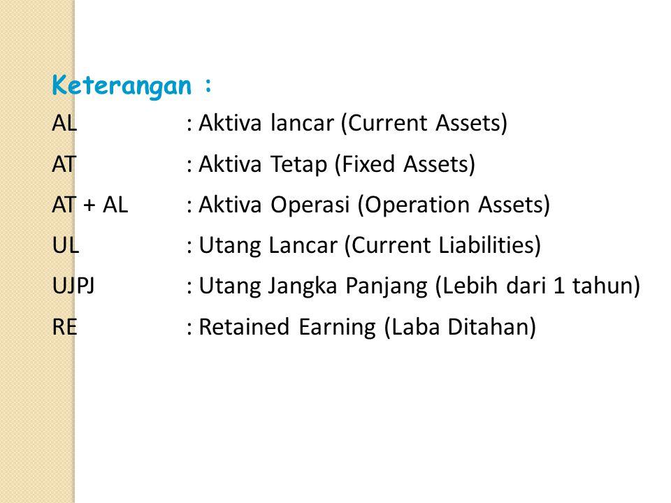 Contoh format perusahaan produksi PT. X Neraca per 31 – 12 – 19.. AktivaPasiva ALKas / Bankxx Surat Berhargaxx Piutang Usahaxx Persediaan Barangxx Bia