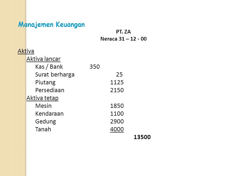 Untuk contoh yang konkrit, dapat disajikan sebagi berikut : PT. ZA Neraca 31 – 12 - 00 AktivaPasiva AKT Lancar Kas/Bank 350 Surat berharga 25 Piutang
